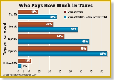 guess-who-really-pays-the-taxes.jpg