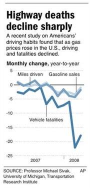 Traffic Fatalities Versus Gas Prices