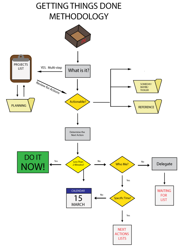 Illustrates the Getting Things Done process.