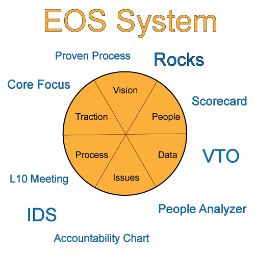 eos-system